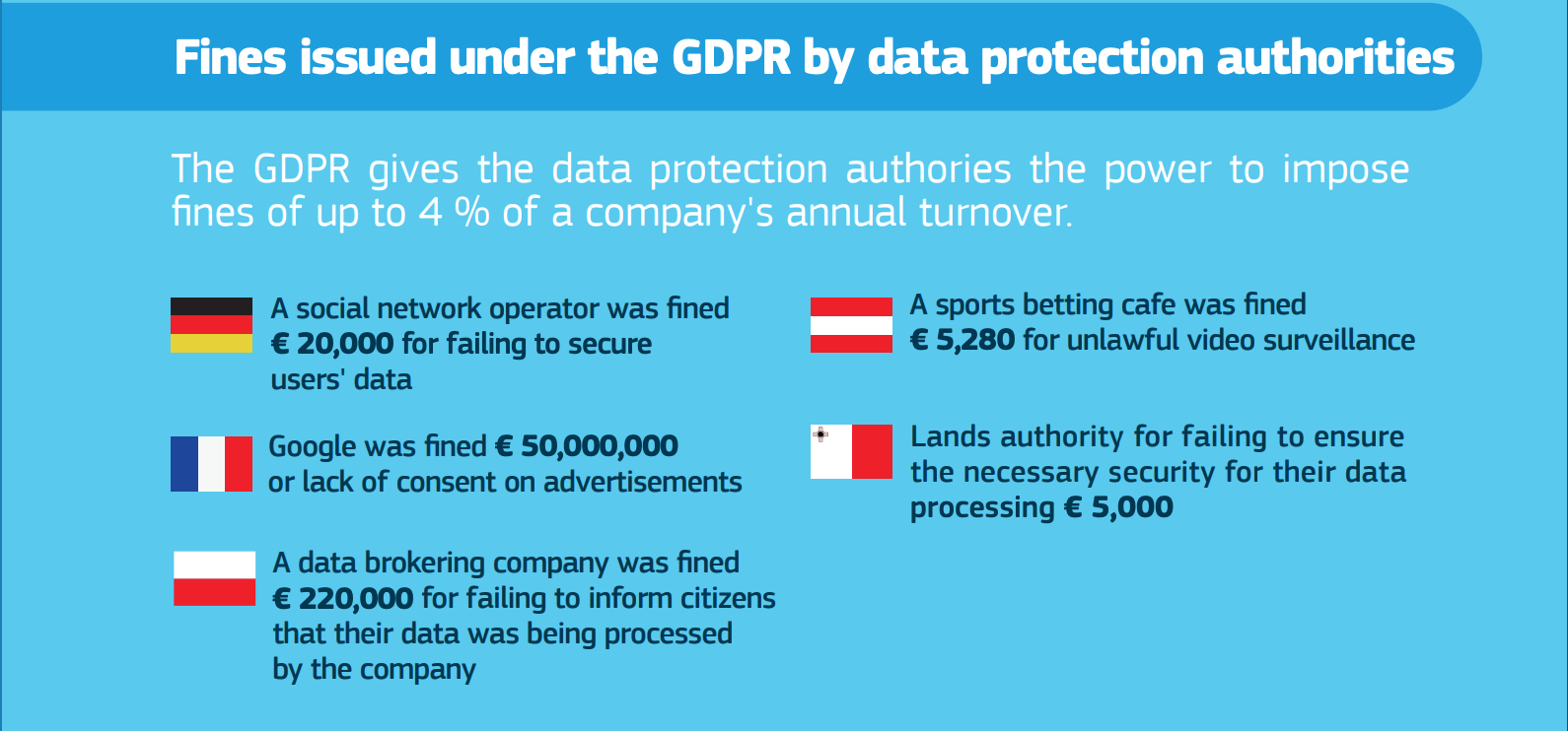 Fines issued under the GDPR by data protection authorities-1